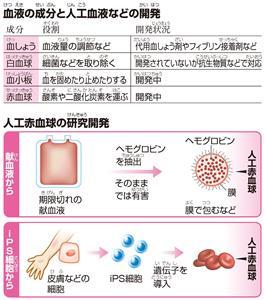 血液(けつえき)の成分(せいぶん)と人工(じんこう)血液などの開発(かいはつ)/人工赤血球の研究(けんきゅう)開発