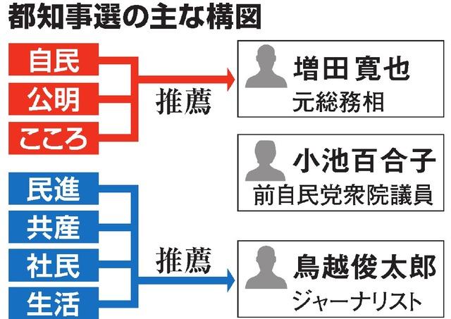 都知事選の主な構図