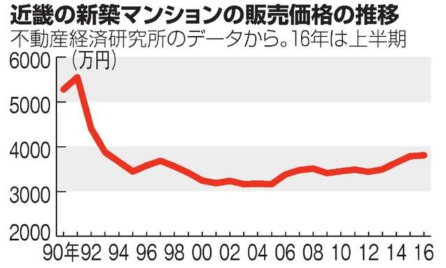 近畿の新築マンションの販売価格の推移