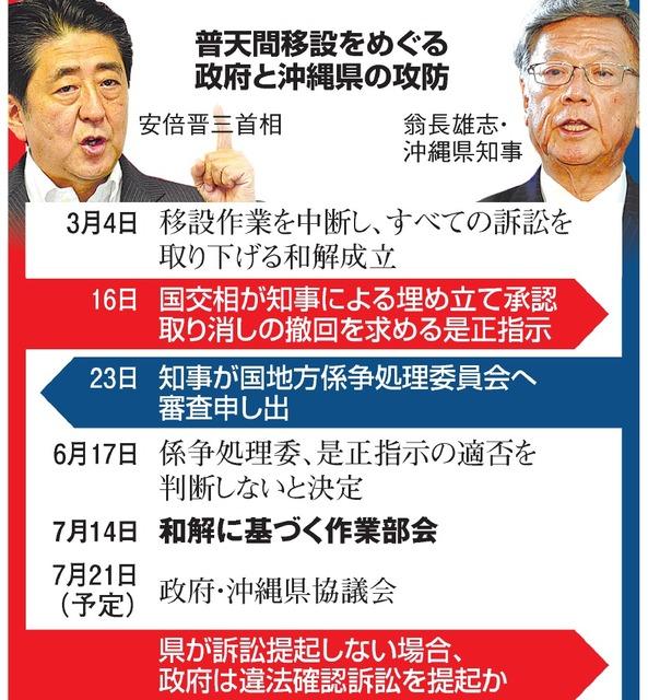 普天間移設をめぐる政府と沖縄県の攻防