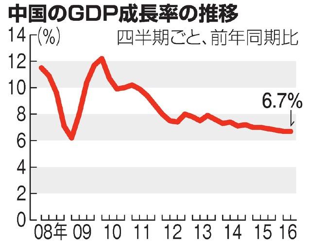 中国のGDP成長率の推移