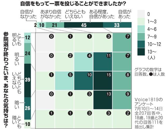 図の見方 「参院選後の気持ち」を縦軸に、「自信をもって投票したか」を横軸にとり、回答者がこの2問にどう答えたかを5×5のマスに落とし込んだ。ある程度以上、自信をもって投票した人が多いことがわかる。