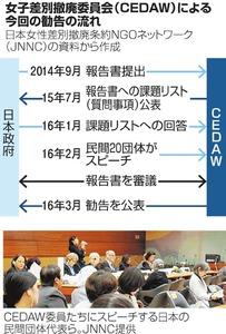 女子差別撤廃委員会(CEDAW)による今回の勧告の流れ