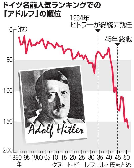 ドイツ名前人気ランキングでの「アドルフ」の順位