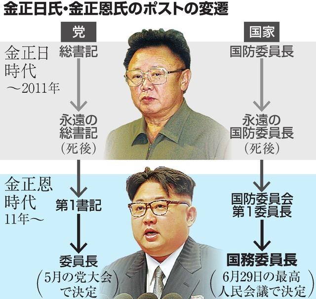 金正日氏・金正恩氏のポストの変遷