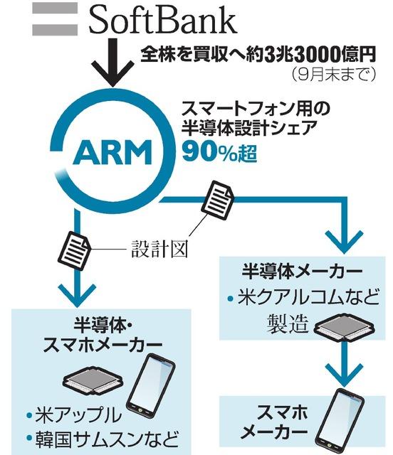 ソフトバンク最大の海外買収