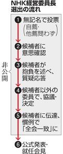 NHK経営委員長選出の流れ
