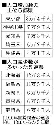 人口増加数の上位5都県と減少数が多かった5道県
