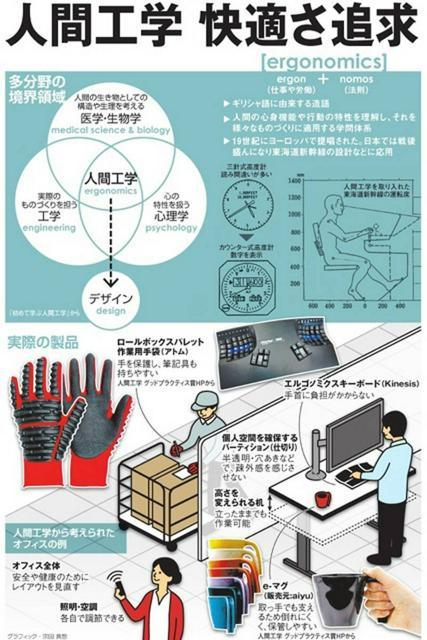 人間工学、快適さ追求<グラフィック・宗田真悠>