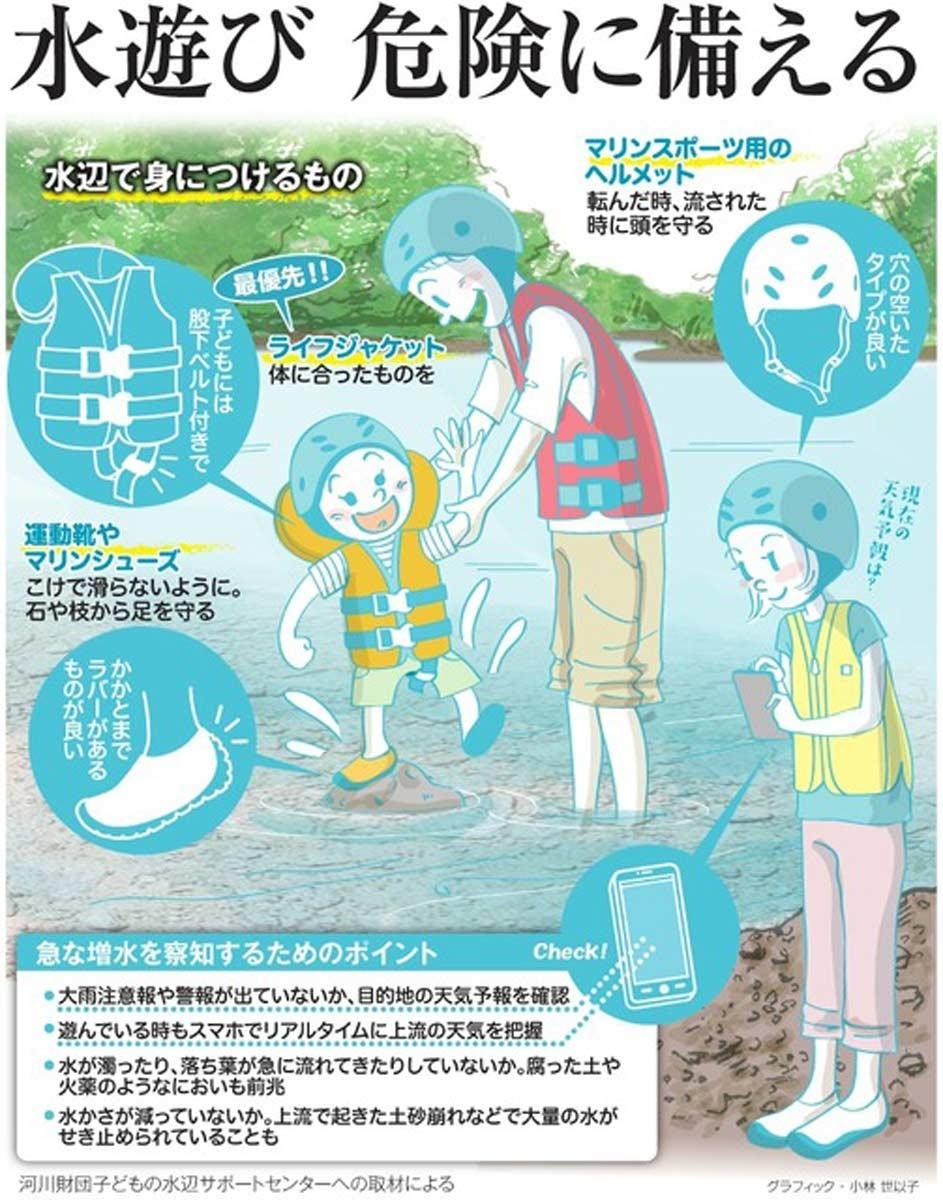 水遊び、危険に備える<グラフィック・小林世以子>