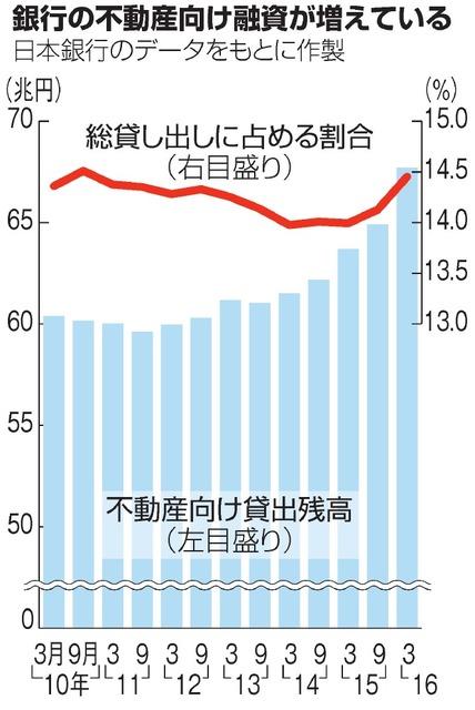 銀行の不動産向け融資が増えている