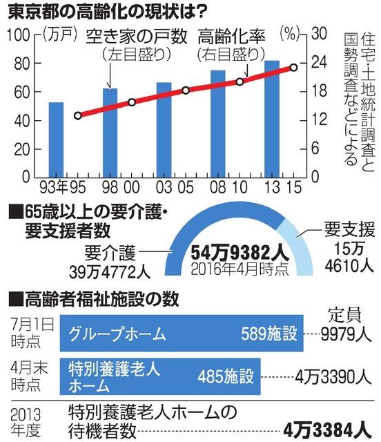 東京都の高齢化の現状は?/65歳以上の要介護・要支援者数/高齢者福祉施設の数