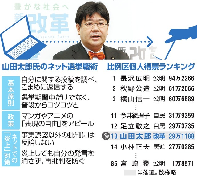 山田太郎氏のネット選挙戦術/比例区個人得票ランキング