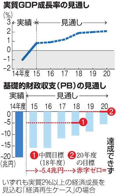 実質GDP成長率の見通し/基礎的財政収支(PB)の見通し