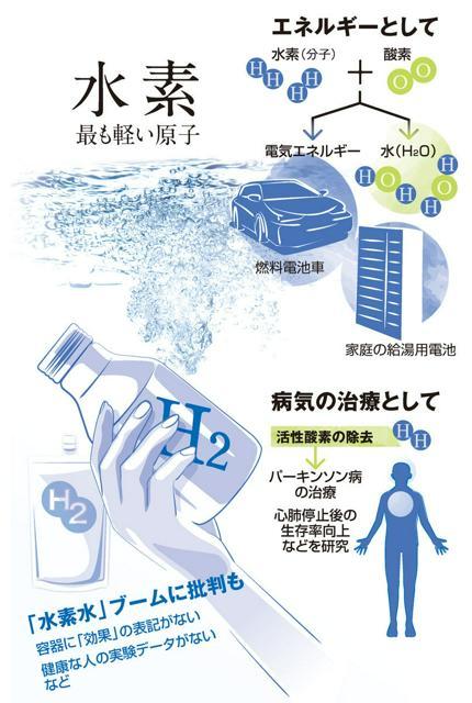 水素 最も軽い原子