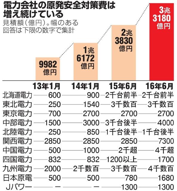 電力会社の原発安全対策費は増え続けている