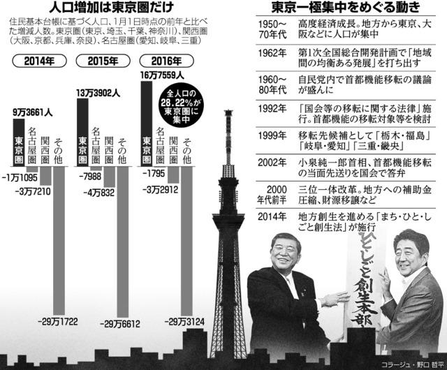人口増加は東京圏だけ/東京一極集中をめぐる動き