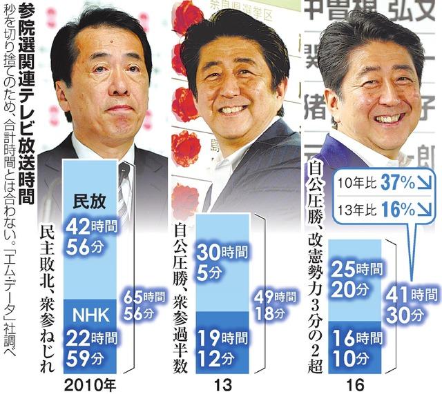 参院選関連テレビ放送時間