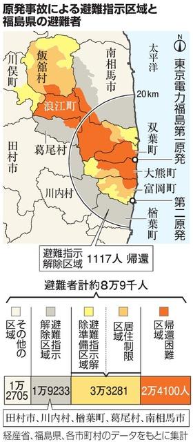 原発事故による避難指示区域と福島県の避難者
