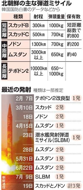 北朝鮮の主な弾道ミサイル/最近の発射
