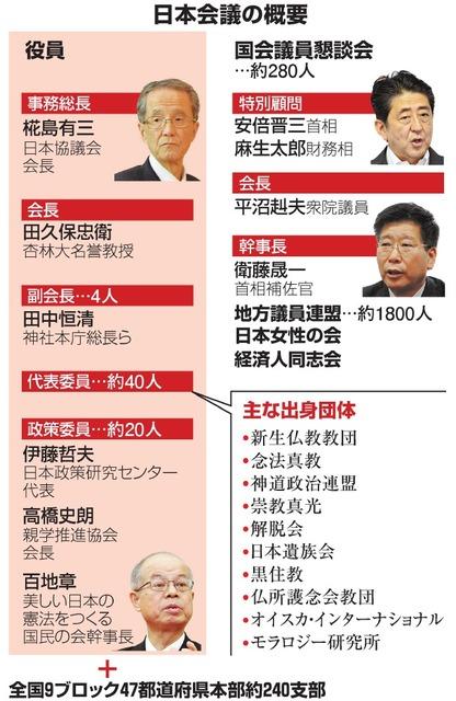 日本会議の概要