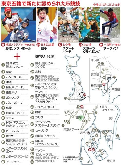 東京五輪で新たに認められた5競技/競技と会場