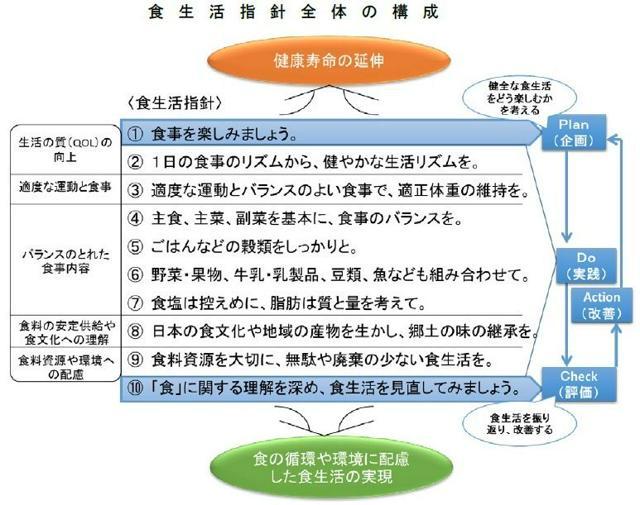3省で作成した資料「食生活指針の解説要領」の中にある図。企画→実践→評価→改善を繰り返すPDCAサイクルが組み込まれています。
