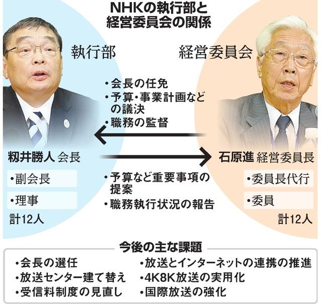 NHKの執行部と経営委員会の関係/今後の主な課題