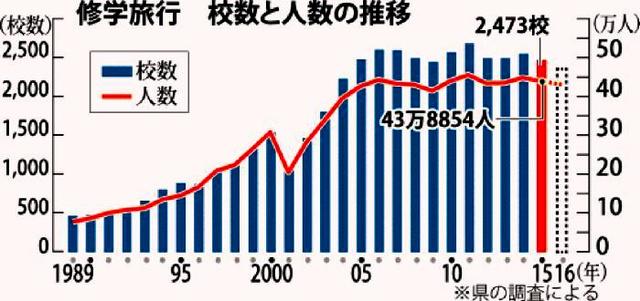 修学旅行 校数と人数の推移