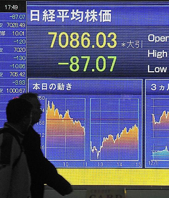 東京証券取引所グループ社長在任中の2009年3月9日には、日経平均株価の終値が7086円と、バブル後最安値を割り込んだ=東京都中央区八重洲2丁目、福岡亜純撮影