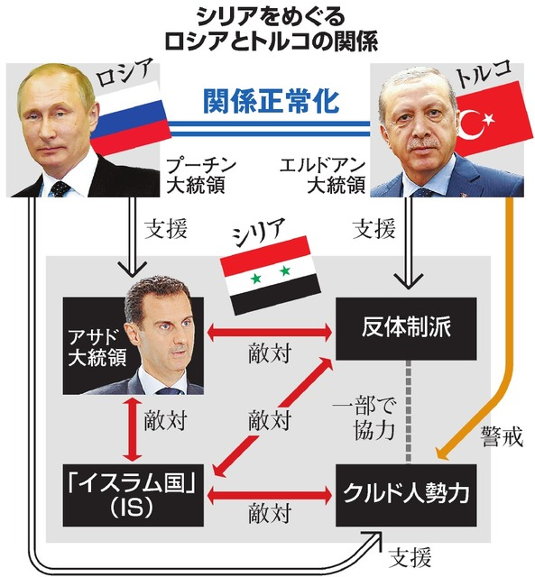 シリアをめぐるロシアとトルコの関係
