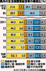 県内の生活保護受給世帯の構成比(%)