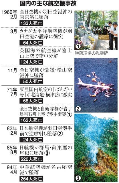 国内の主な航空機事故