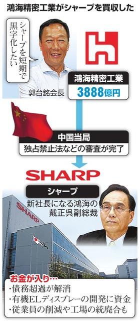 鴻海精密工業がシャープを買収した