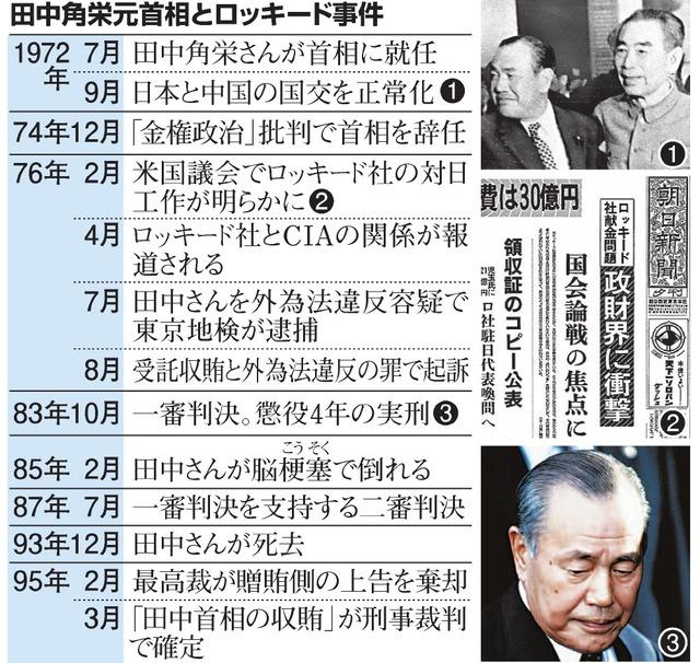田中角栄元首相とロッキード事件