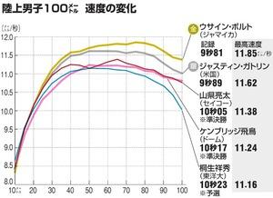 日本男子短距離総合part66 [無断転載禁止]©2ch.netYouTube動画>49本 ->画像>18枚
