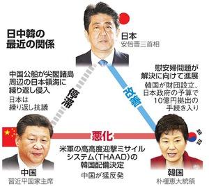 日中韓の最近の関係