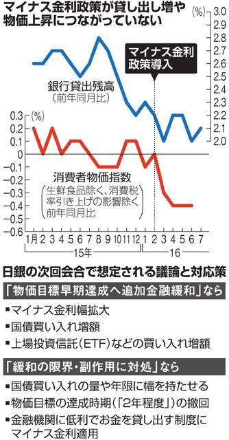 マイナス金利政策が貸し出し増や物価上昇につながっていない/日銀の次回会合で想定される議論と対応策