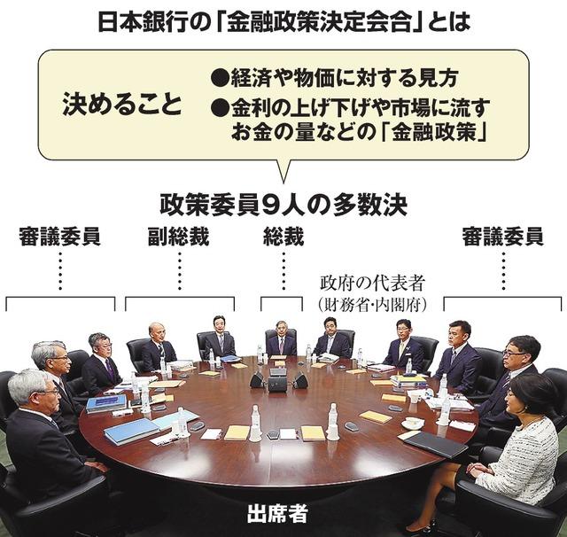 日本銀行の「金融政策決定会合」とは