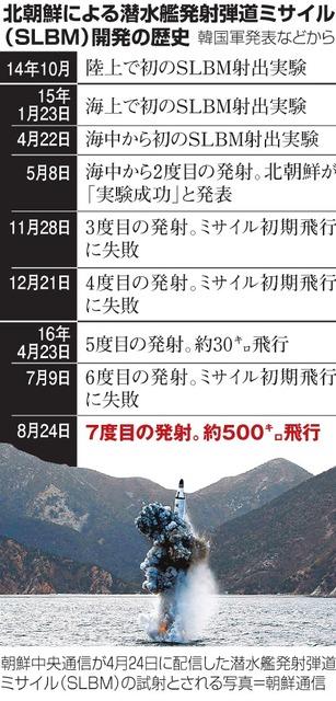 北朝鮮による潜水艦発射弾道ミサイル(SLBM)開発の歴史