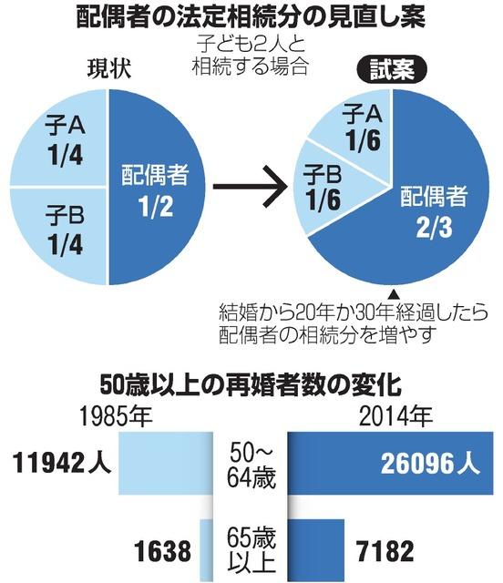 配偶者の法定相続分の見直し案/50歳以上の再婚者数の変化
