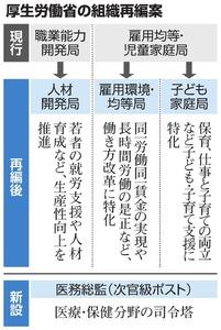 厚労省、概算要求31兆円超 「働き方改革」へ組織再編
