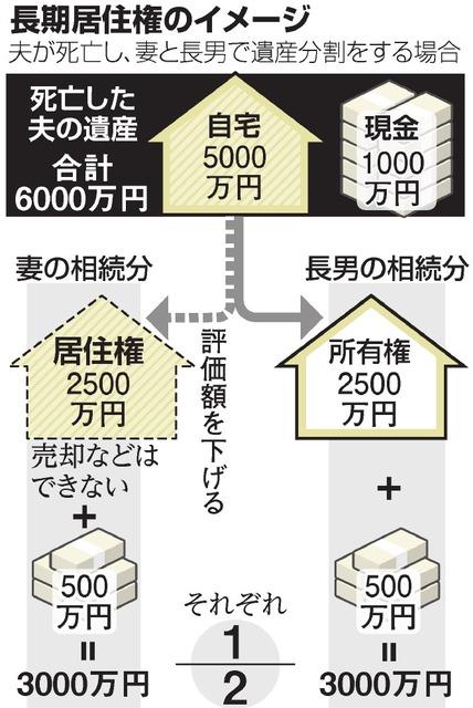 長期居住権のイメージ