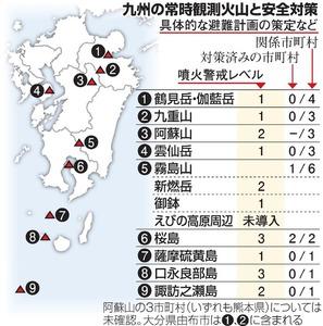 九州の常時観測火山と安全対策