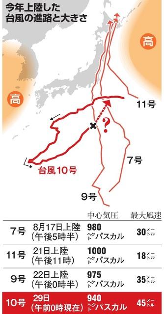 今年上陸した台風の進路と大きさ