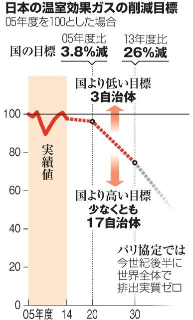 日本の温室効果ガスの削除目標