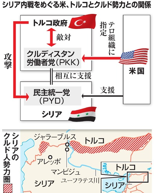 シリア内戦をめぐる米、トルコとクルド勢力との関係/シリアのクルド人勢力圏