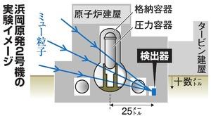 浜岡原発2号機の実験イメージ