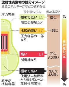 放射性廃棄物の処分イメージ