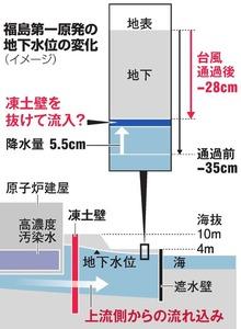 福島第一原発の地下水位の変化